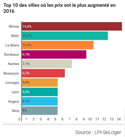 immo-2016-top-10-villes