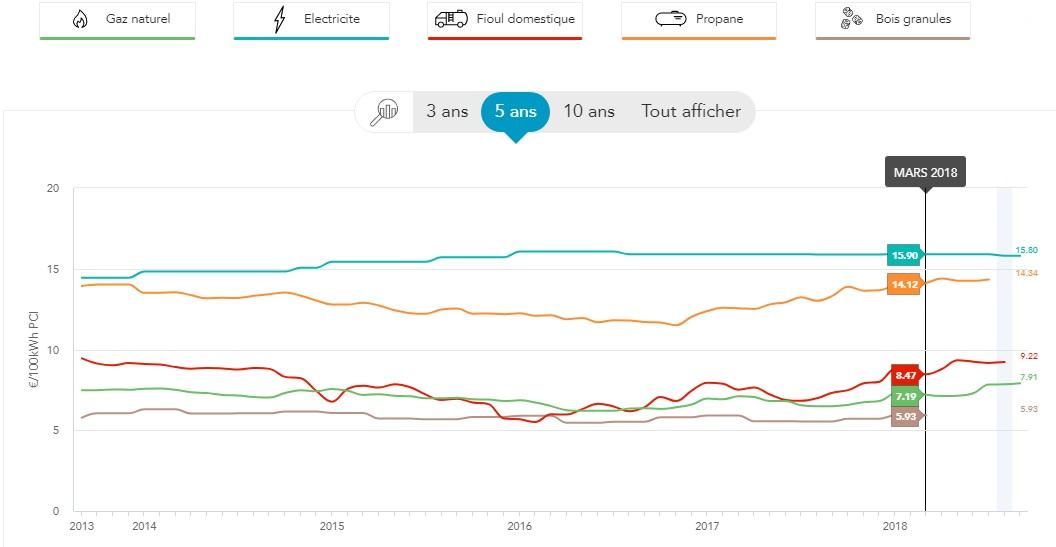 Comparatif des coûts de différentes énergies pour le chauffage individuel